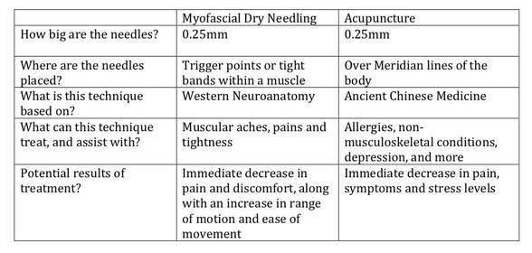 Dry Needling vs Acupuncture at ChiroCure Chiropractic Clinic